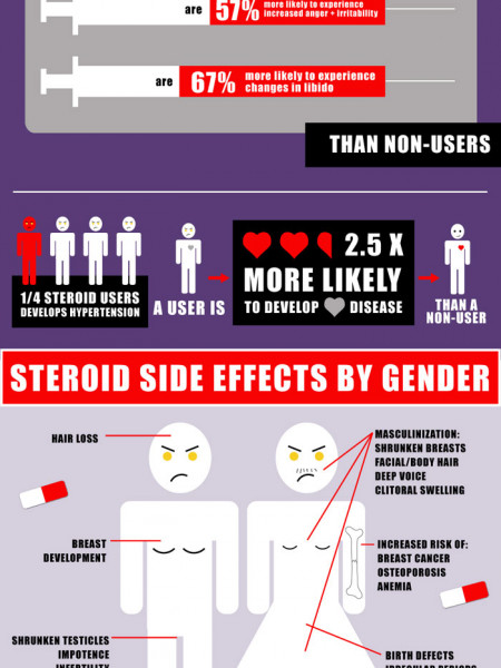 Physical Signs of Steroid Abuse | Visual.ly