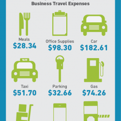 The Average Cost of Business Travel | Visual.ly