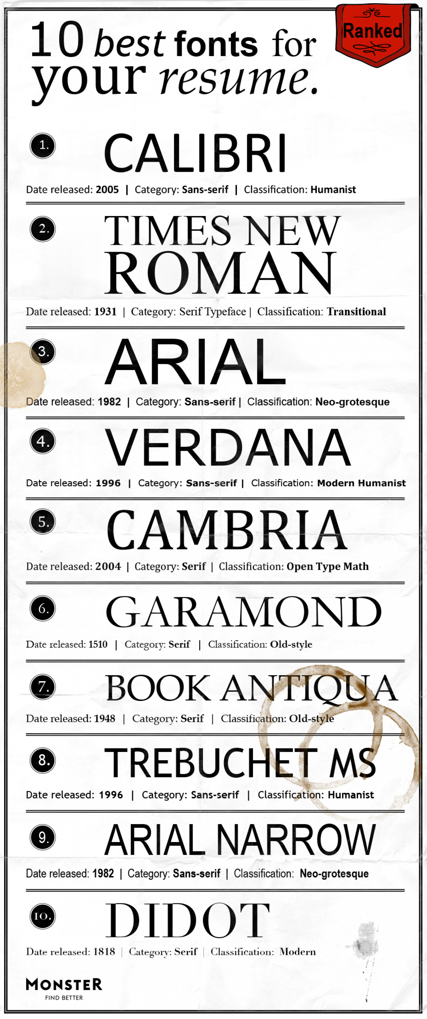 Best Fonts Resume The Best Fonts For Your Resume Ranked Visual Ly