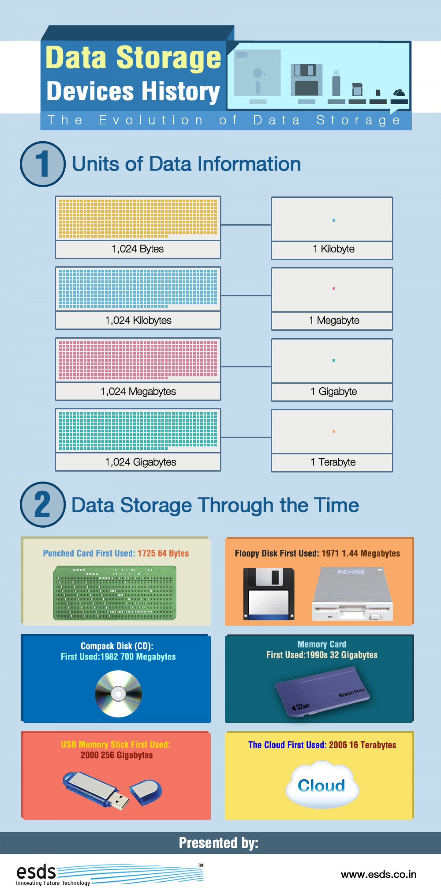 Data Storage Devices History The Evolution Of Data