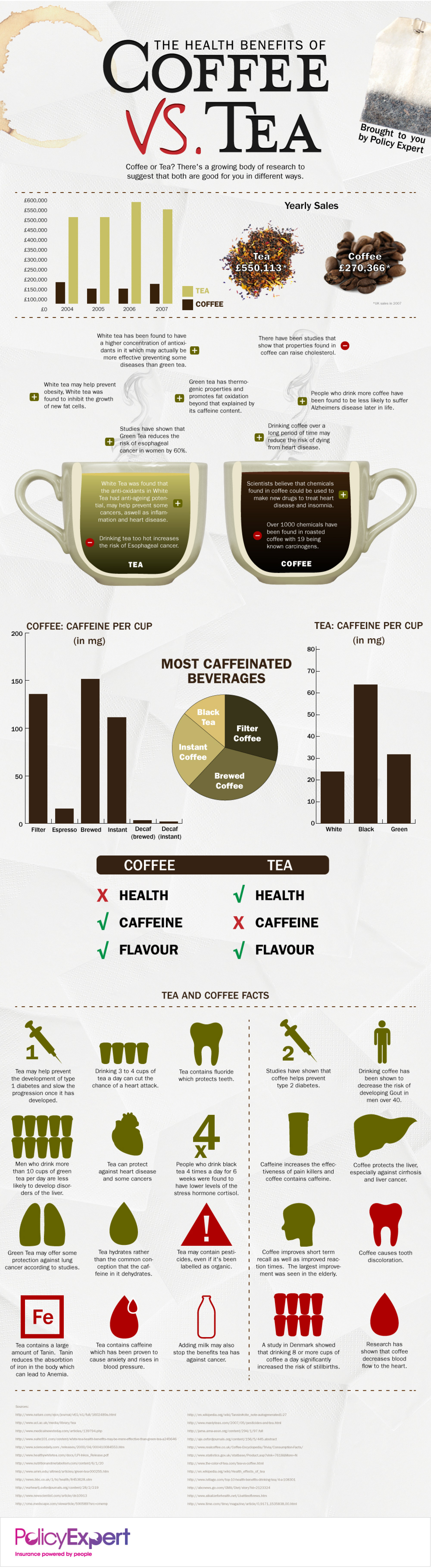 Health Benefits: Coffee vs. Tea [Infographic] | ecogreenlove