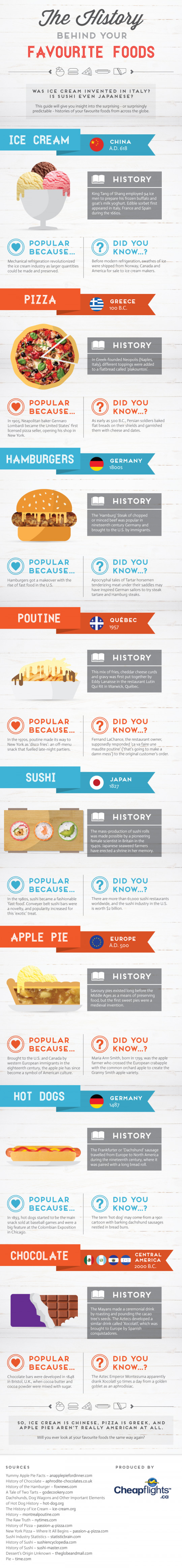 The History Behind Your Favourite Foods