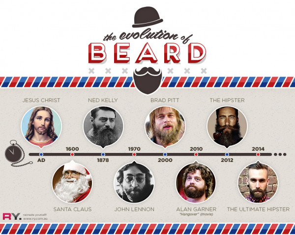 The history of the hipster beard