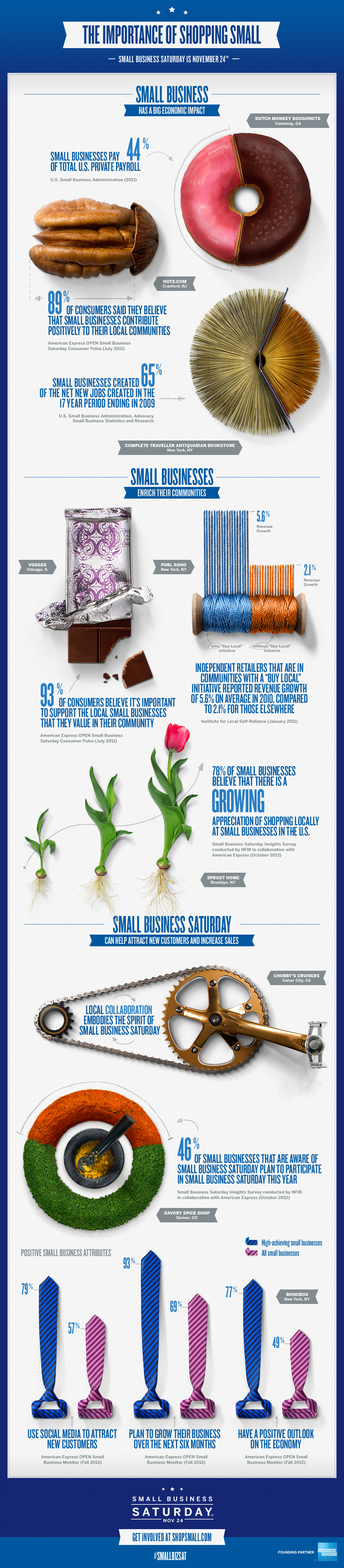 Small Business Saturday [Infographic] | ecogreenlove