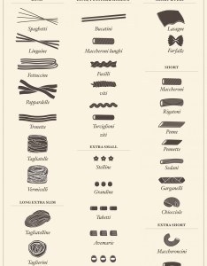 different pasta shapes also names of pictorial charts rh finedininglovers