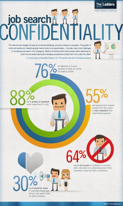 The Job Search Confidentiality | Visual.ly