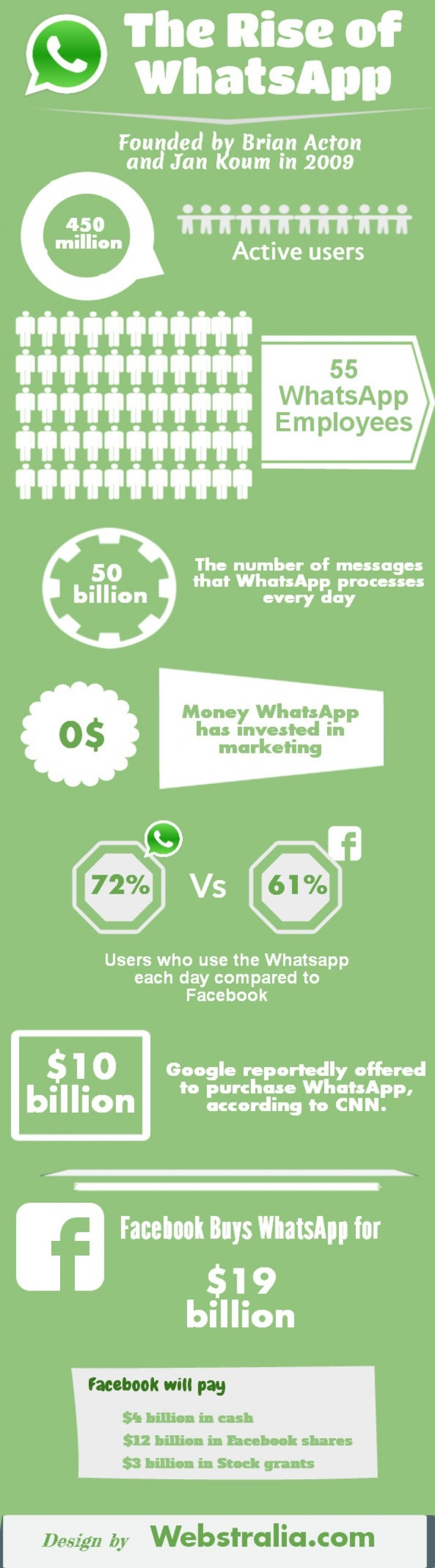 WhatsApp Inforgraphic