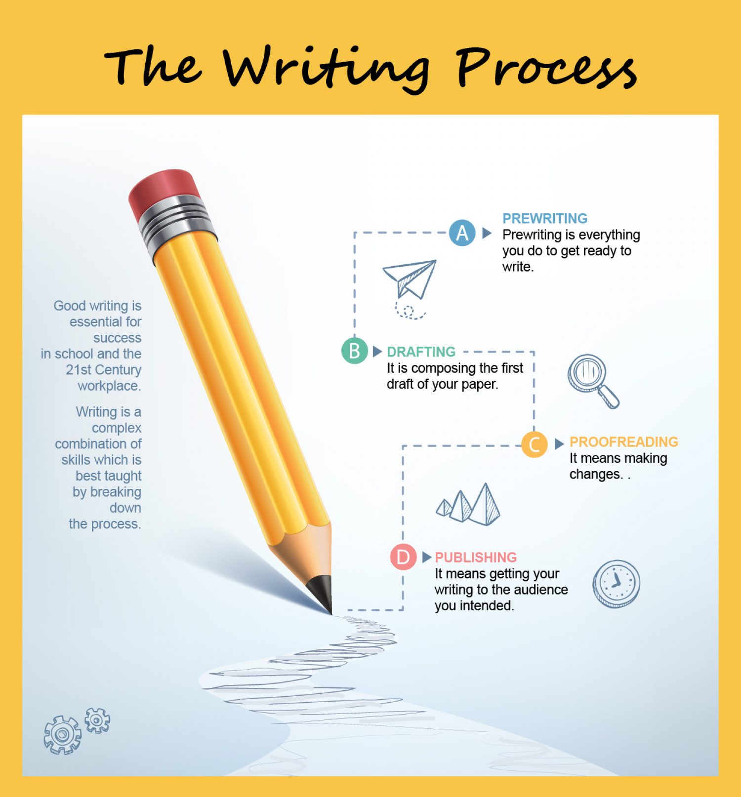 The Writing Process Steps To Writing Success Infographic
