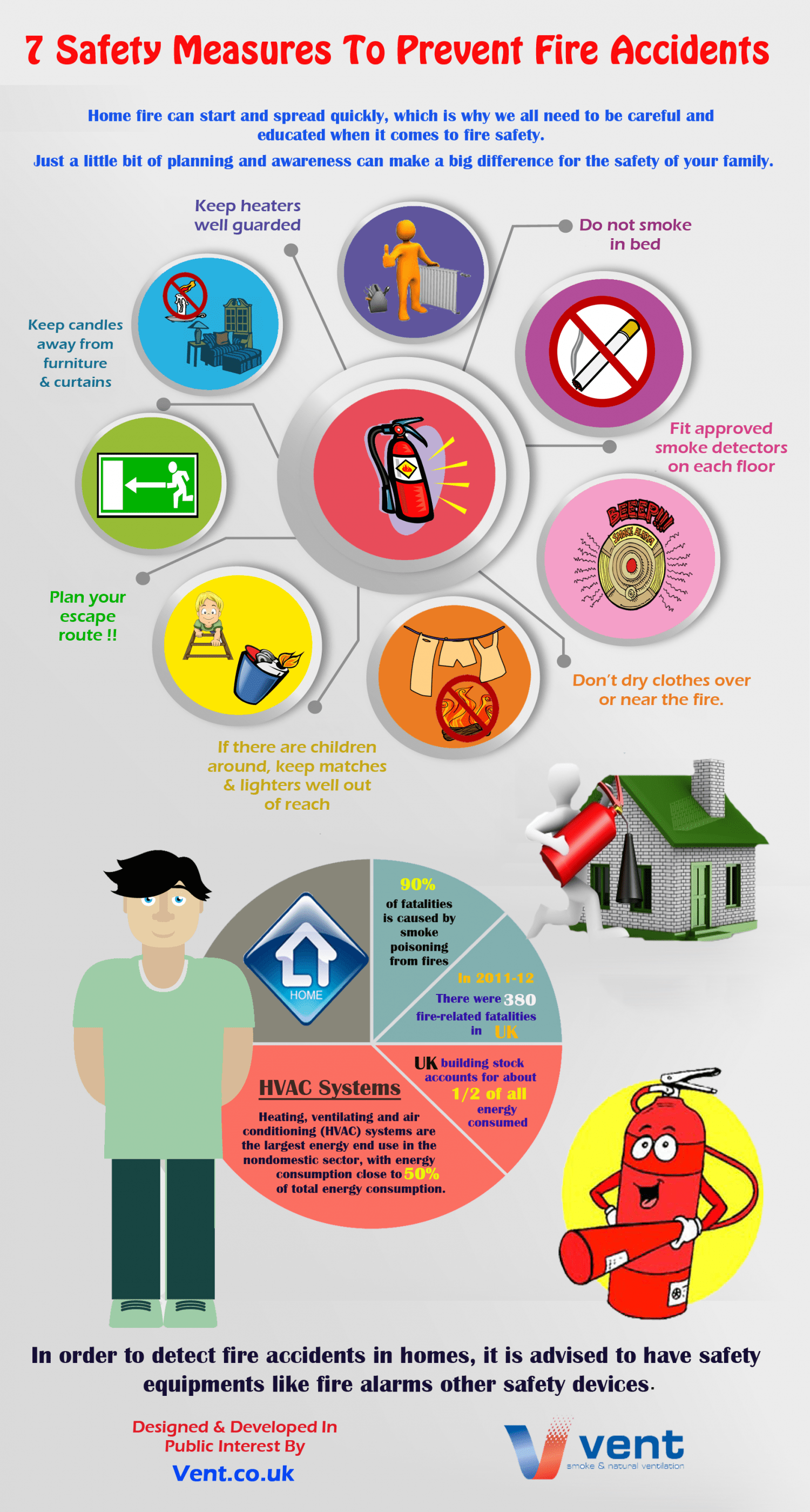 Tips To Prevent Fire Accidents In Home