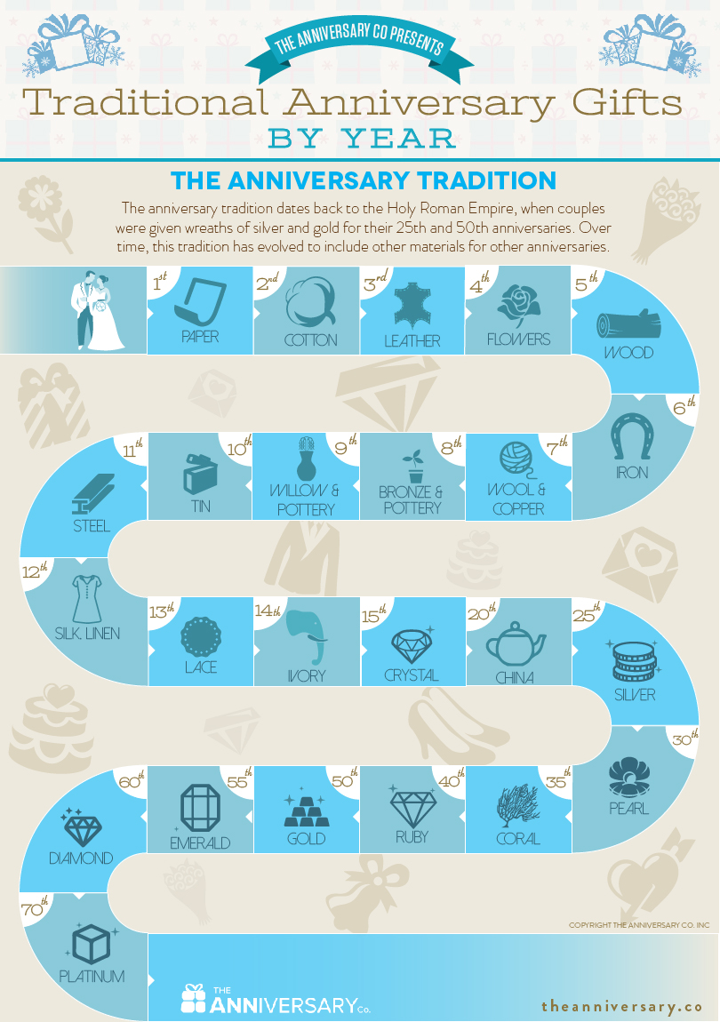 traditional anniversary gifts by
