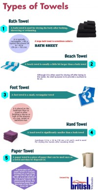 Types of Towels | Visual.ly