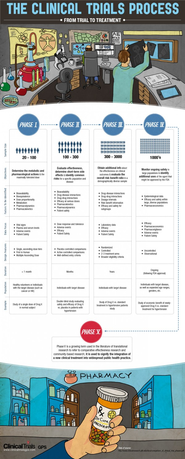 Infographic Clinical Trials Phases