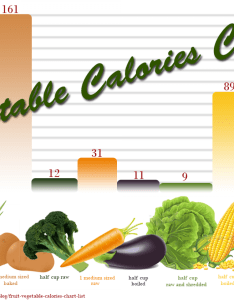 Vegetable calories chart infographic also visual rh