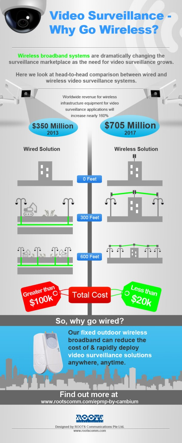 Wireless Security Infographic