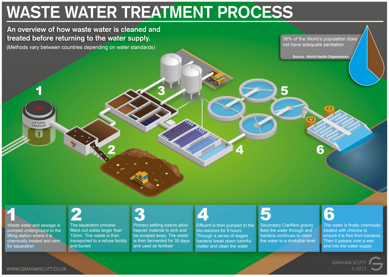 diagram of water purification process totaline thermostat wiring p474 waste and sewage treatment visual ly