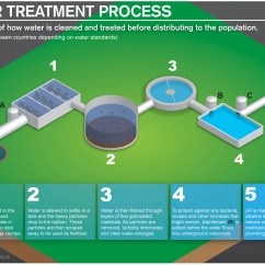 Diagram Of Water Purification Process Stem And Leaf Worksheet Treatment Visual Ly