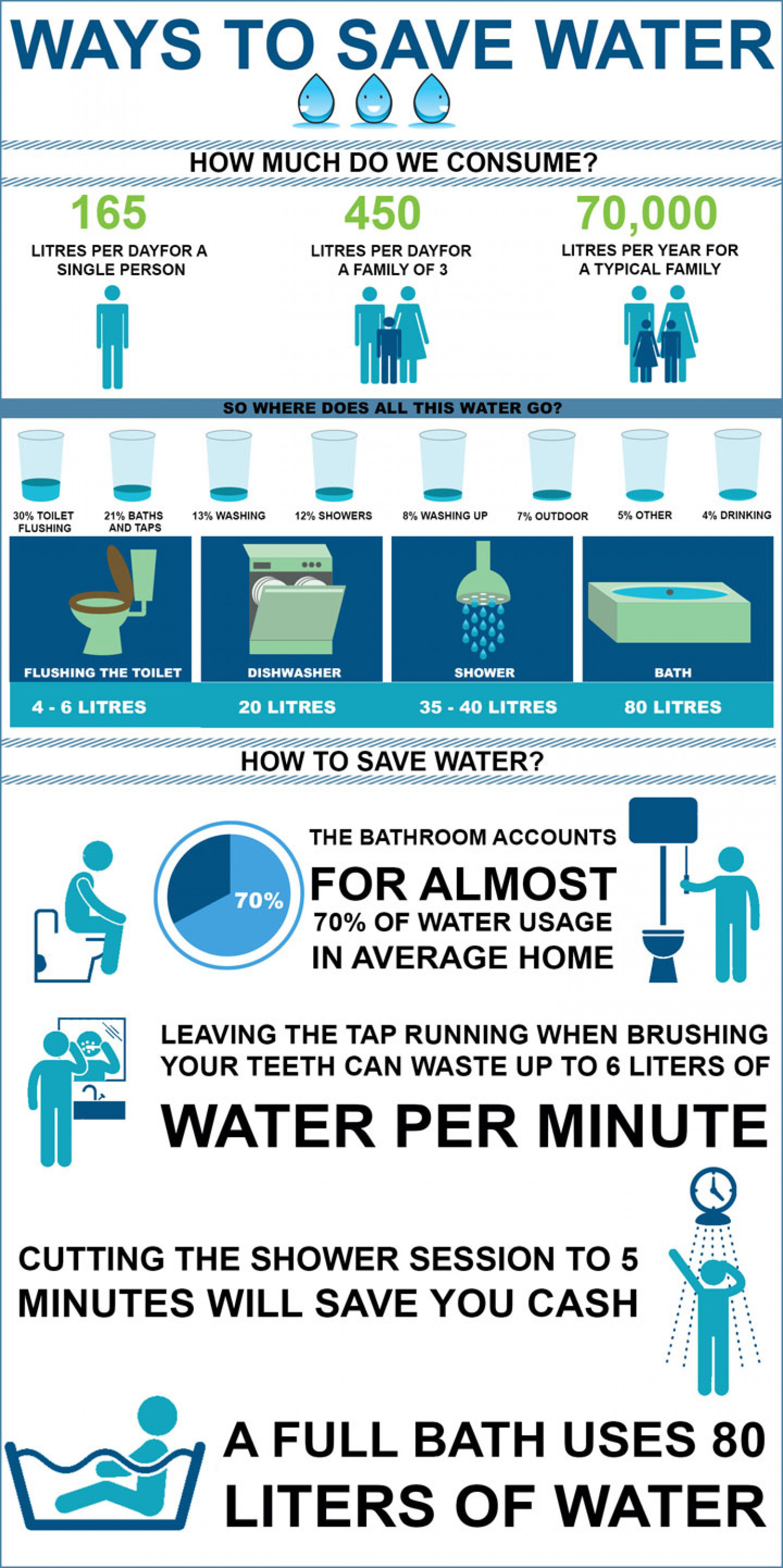 ways to conserve water in the kitchen remodles save visual ly