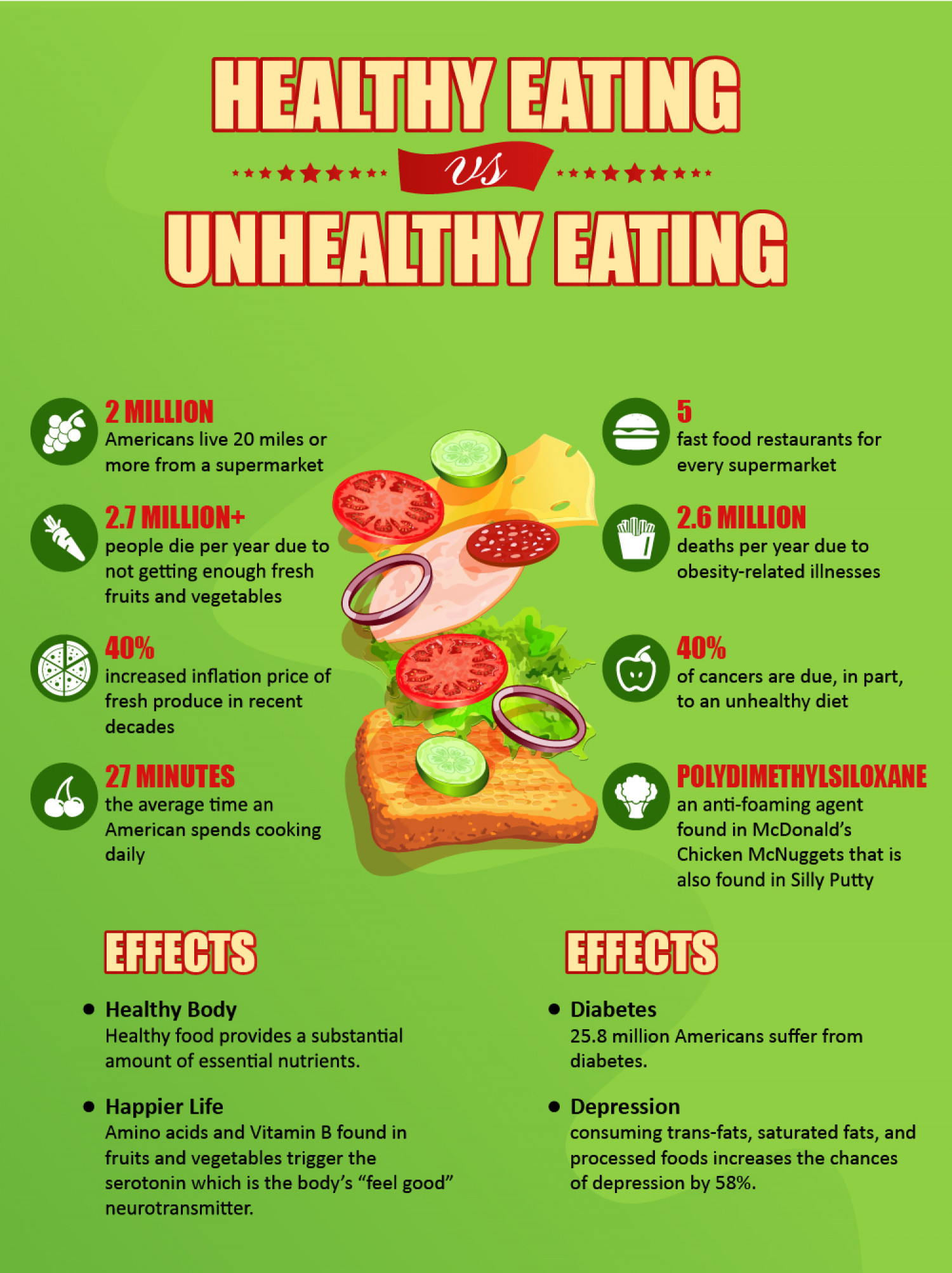 What Are The Benefits Of Eating Healthy Vs Eating