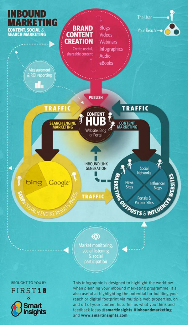 Inbound Marketing And Content Strategy Meet Visual.ly
