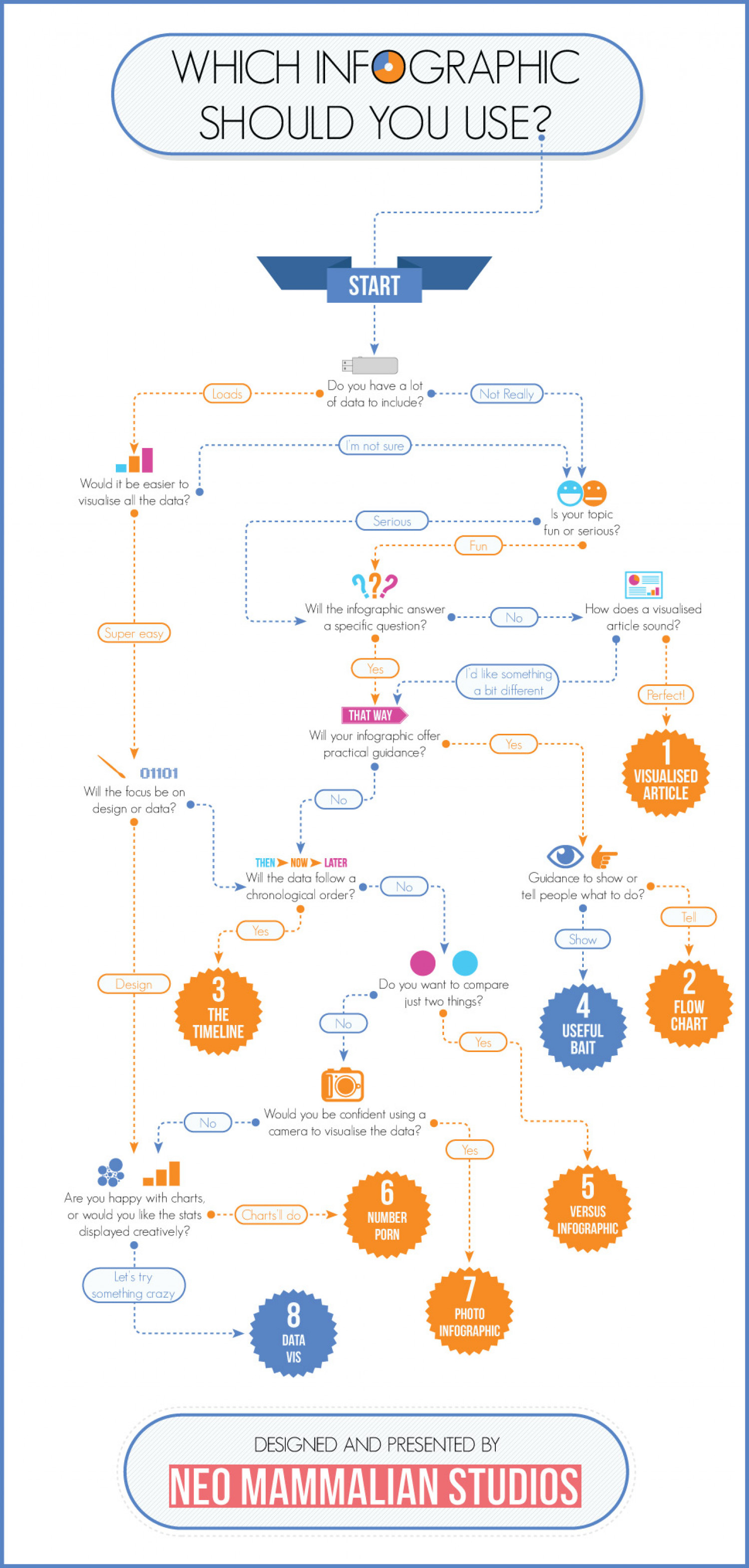 Which Infographic Should You Use Flowchart