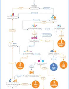Which infographic should you use flowchart also visual rh
