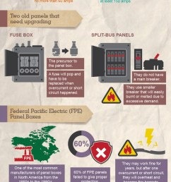 outdated electrical panels infographic [ 1500 x 7546 Pixel ]