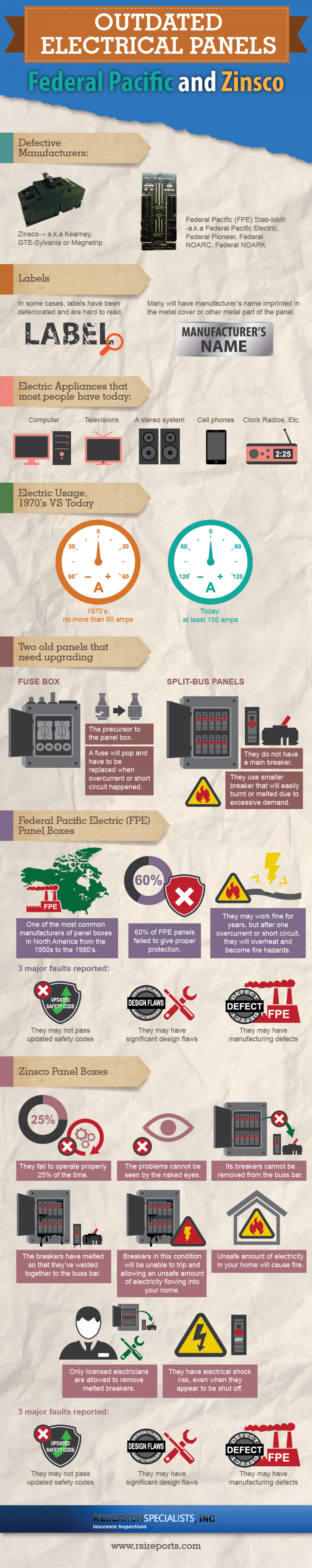 hight resolution of outdated electrical panels infographic