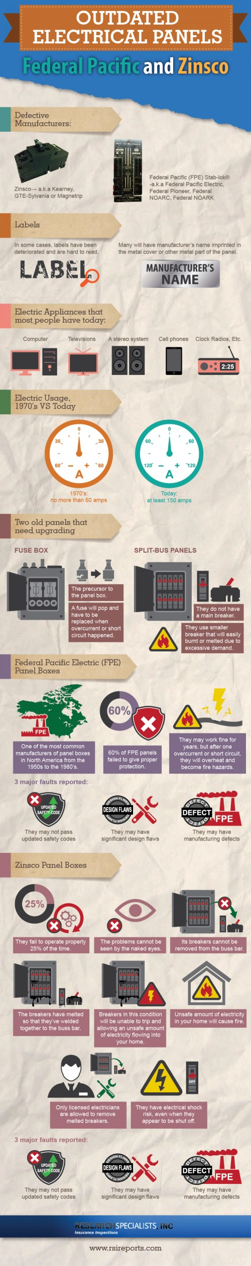 small resolution of outdated electrical panels infographic