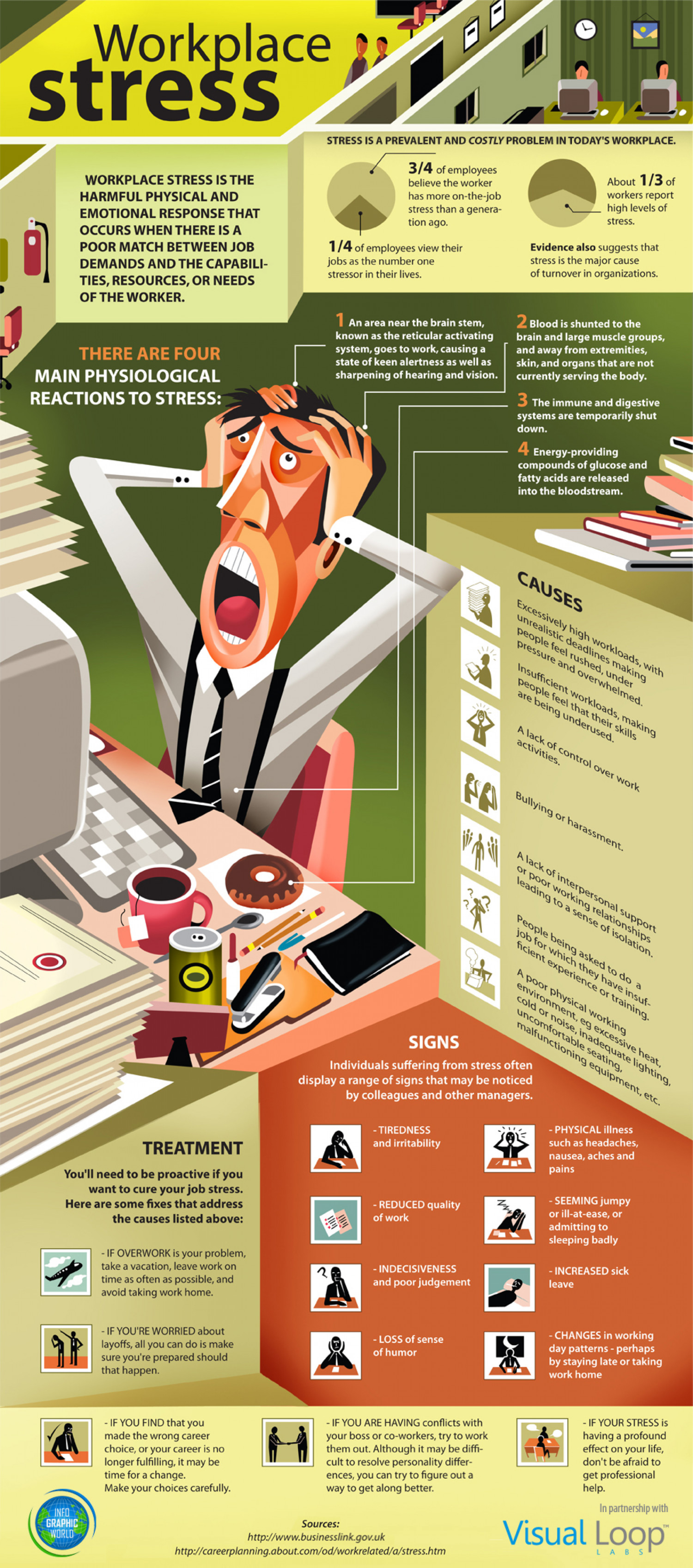 Workplace Stress Signs Symptoms Amp Treatment