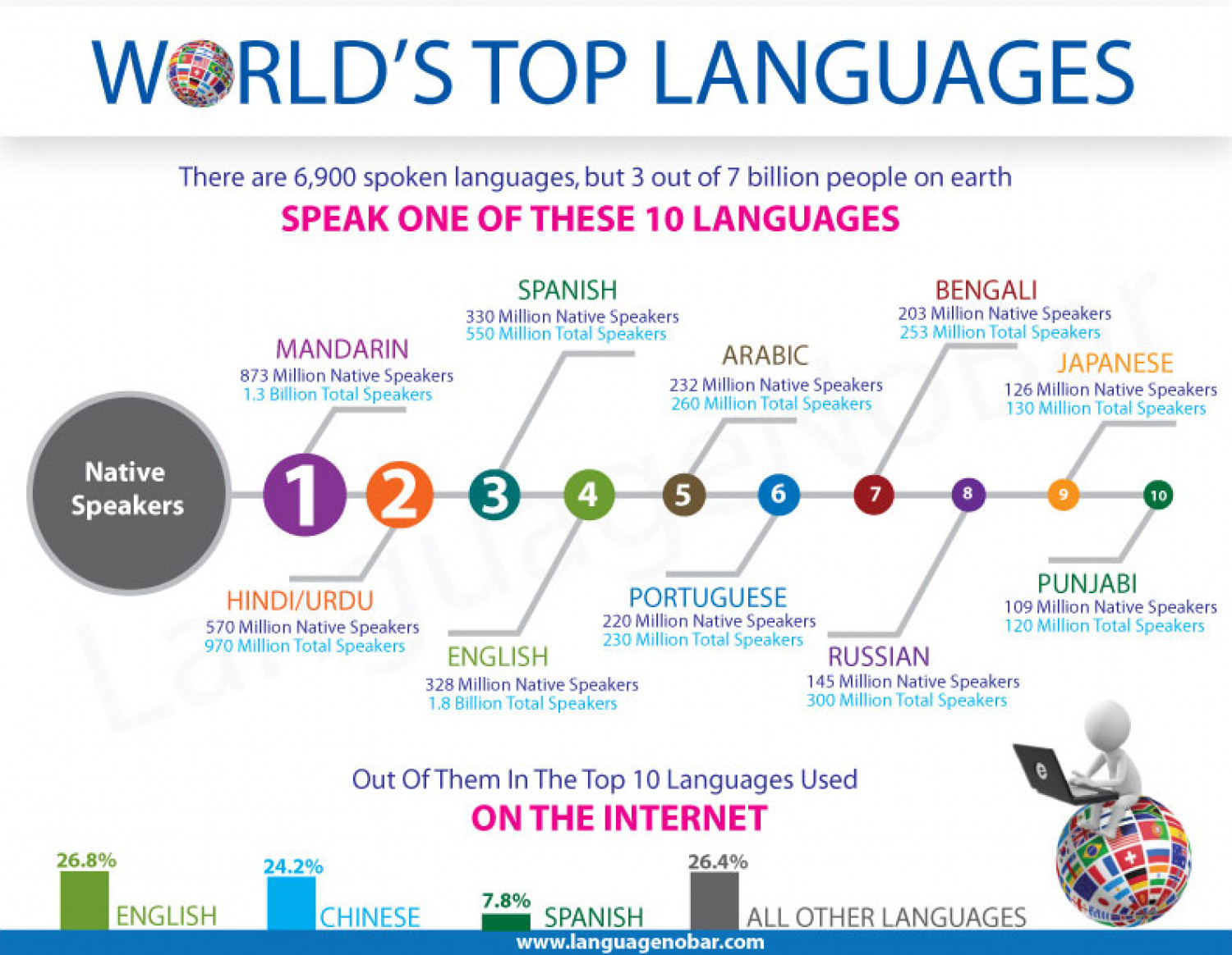 Languages Memories And Such - What is the most widely spoken language in the world