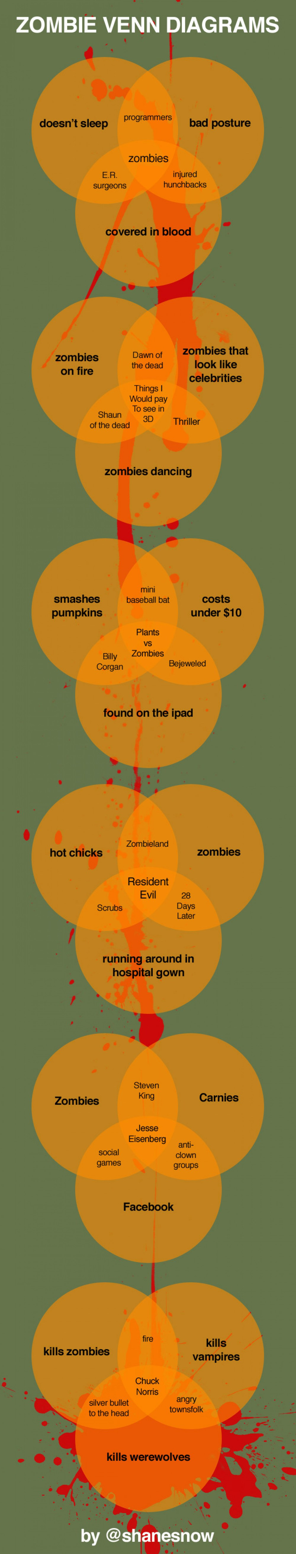 medium resolution of zombie venn diagrams infographic