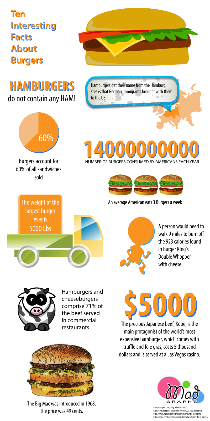 10 Amazing Burger Facts Infographic