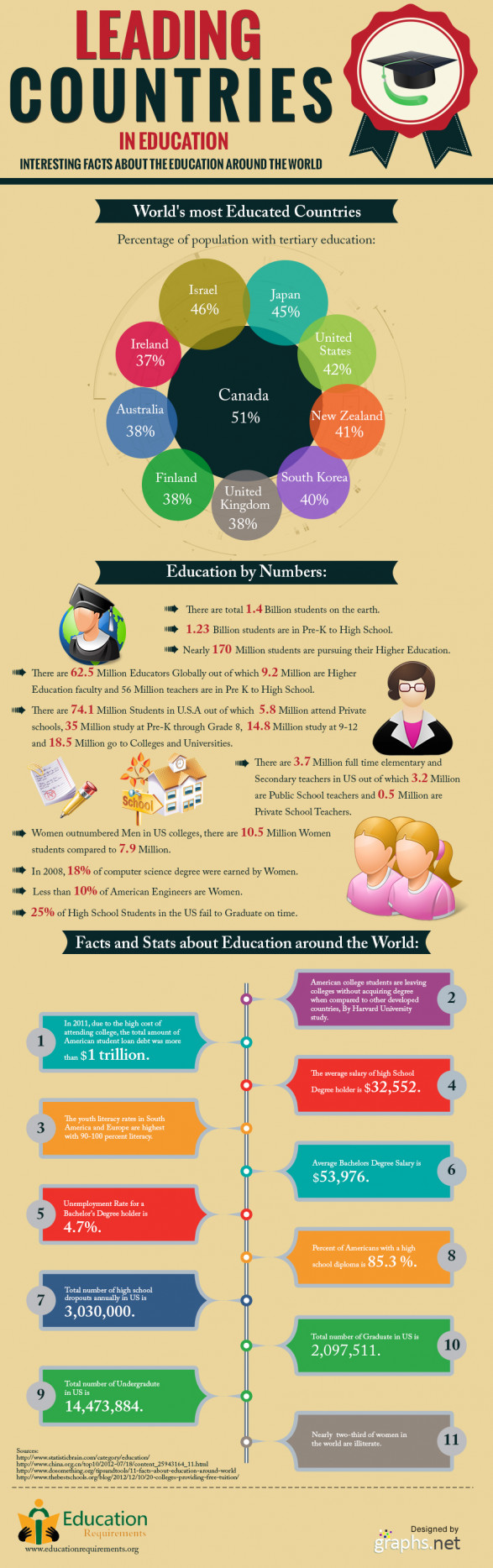 World's most educated countries
