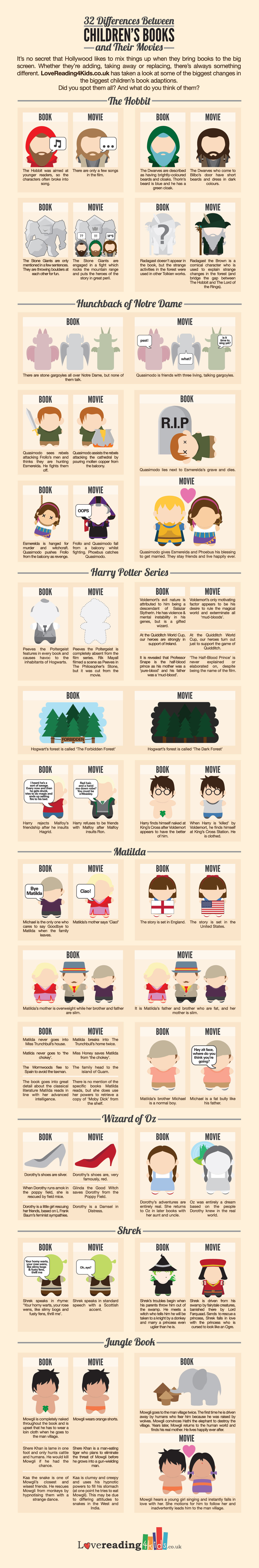 32 Differences Between Books And Their Movies Infographic