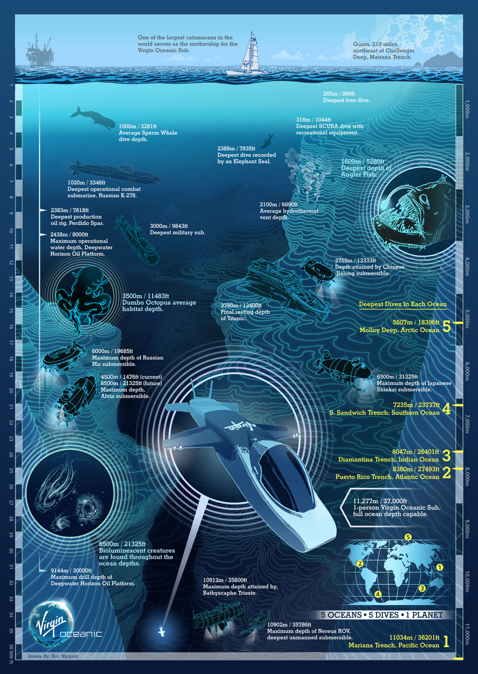 sea depth infographic