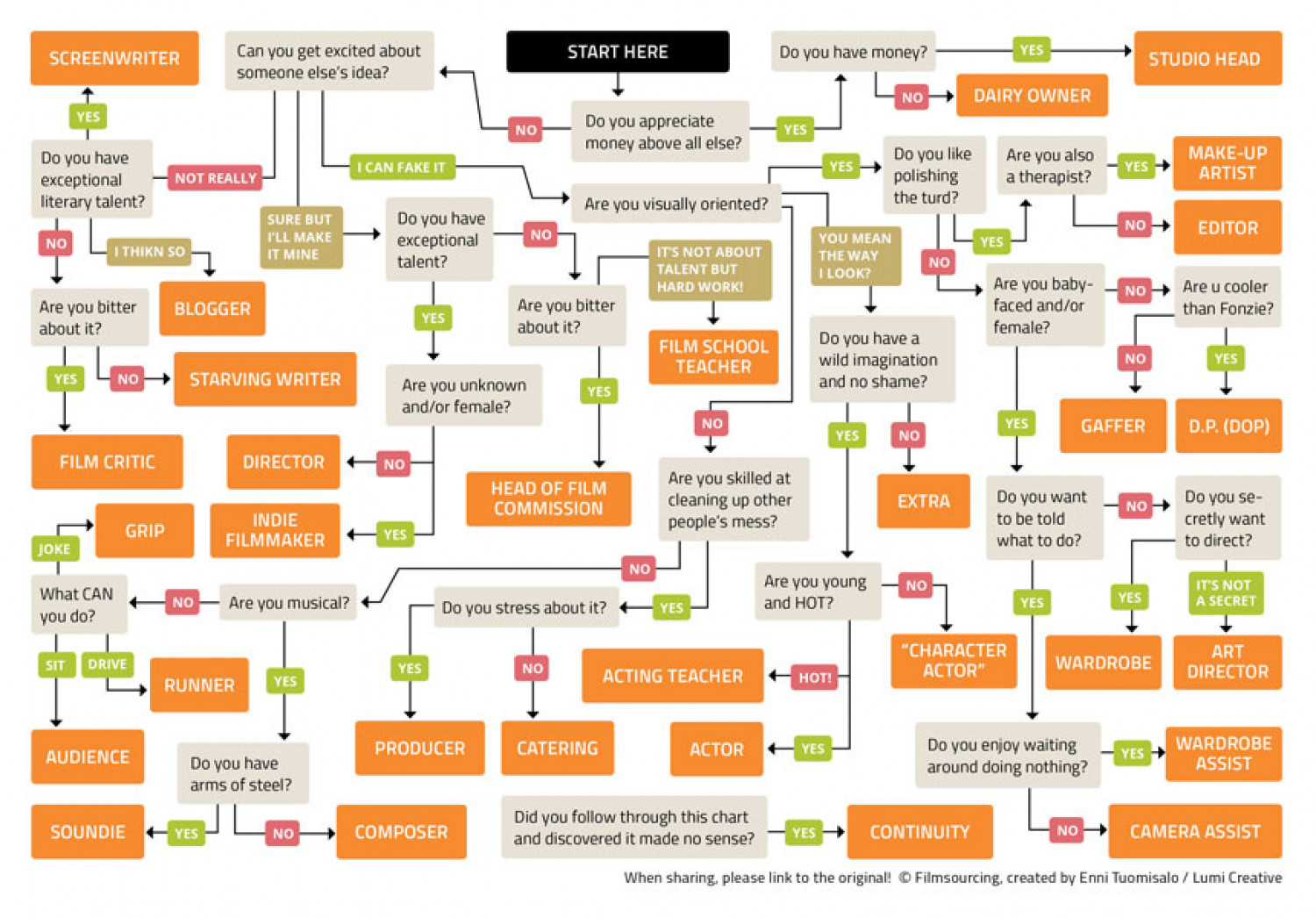 Filmmaking Flowchart Which Job Is Best For You
