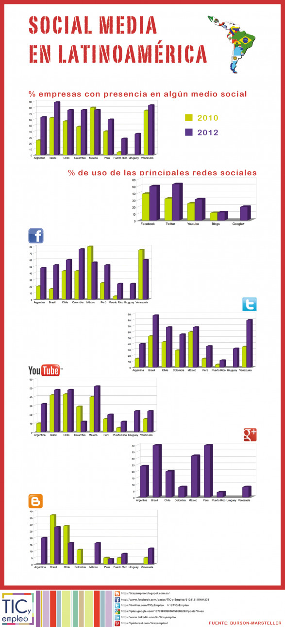 SOCIAL MEDIA EN LATINOAMERICA