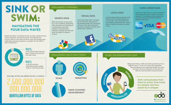 Sink or Swim: Navigating the Four Data Waves