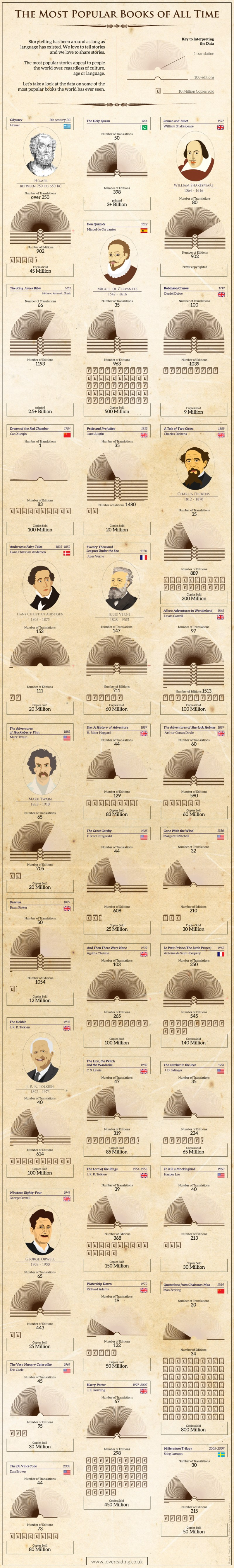 Infographic - The Most Popular Books Of All Time