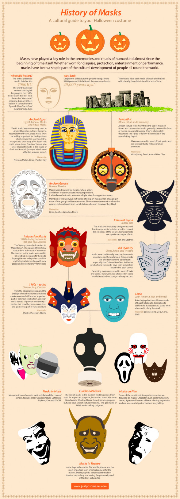 A History of Masks for Halloween