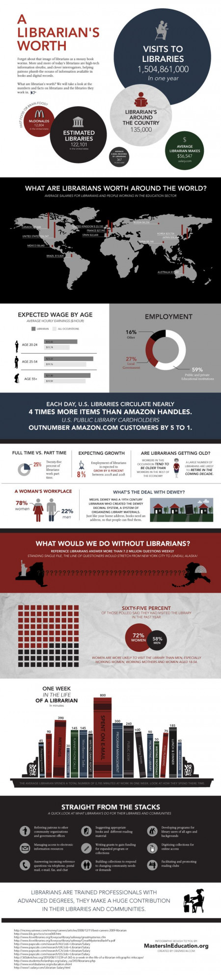 A Librarians Worth