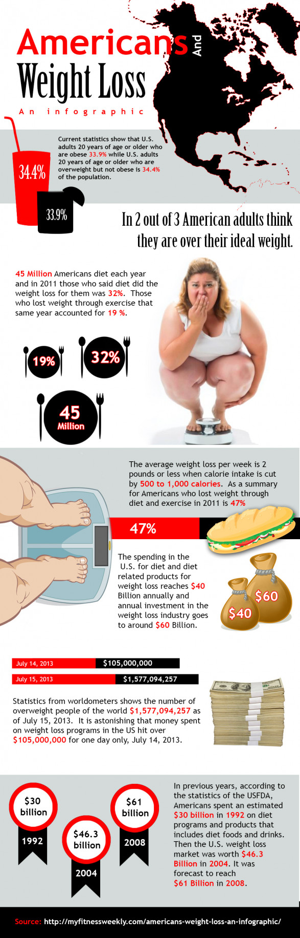 Americans And Weight Loss