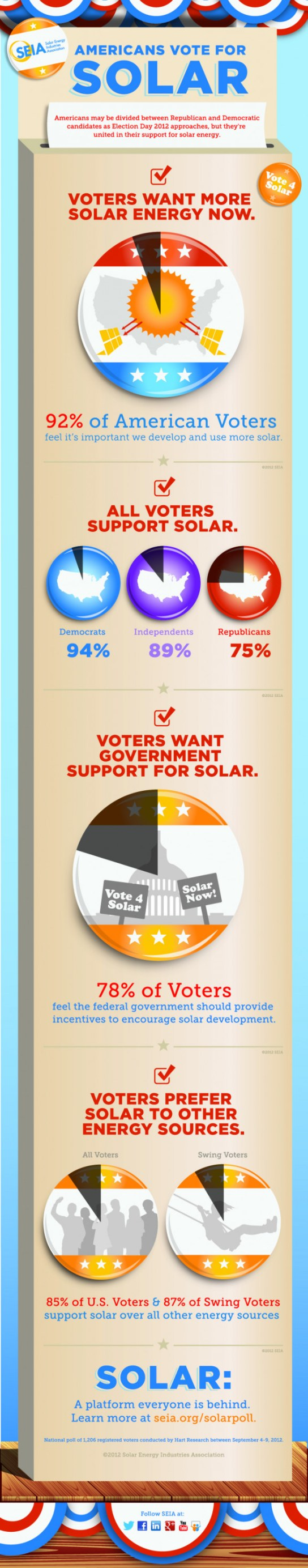 Americans Vote for Solar