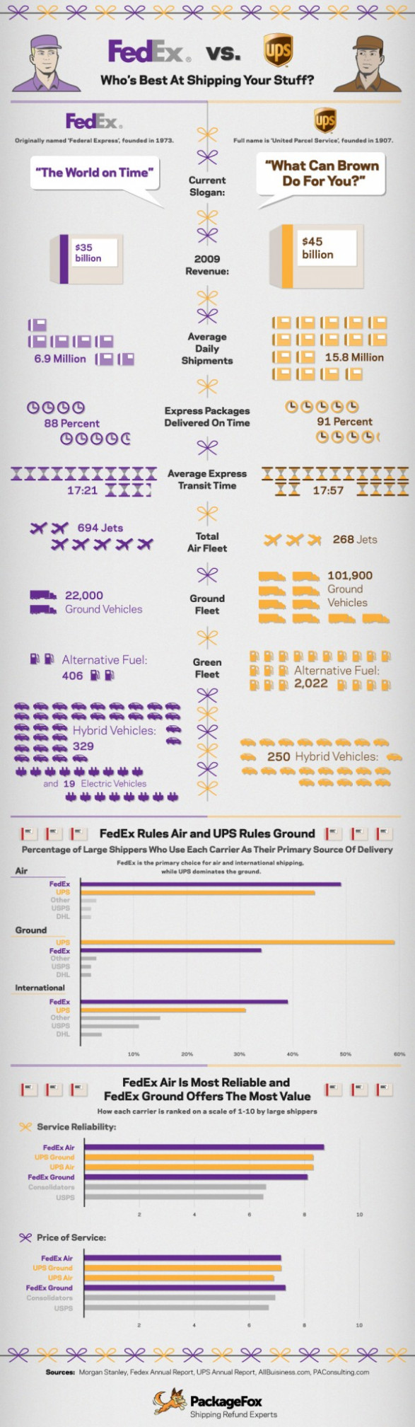 Battle Royale: FedEx vs. UPS