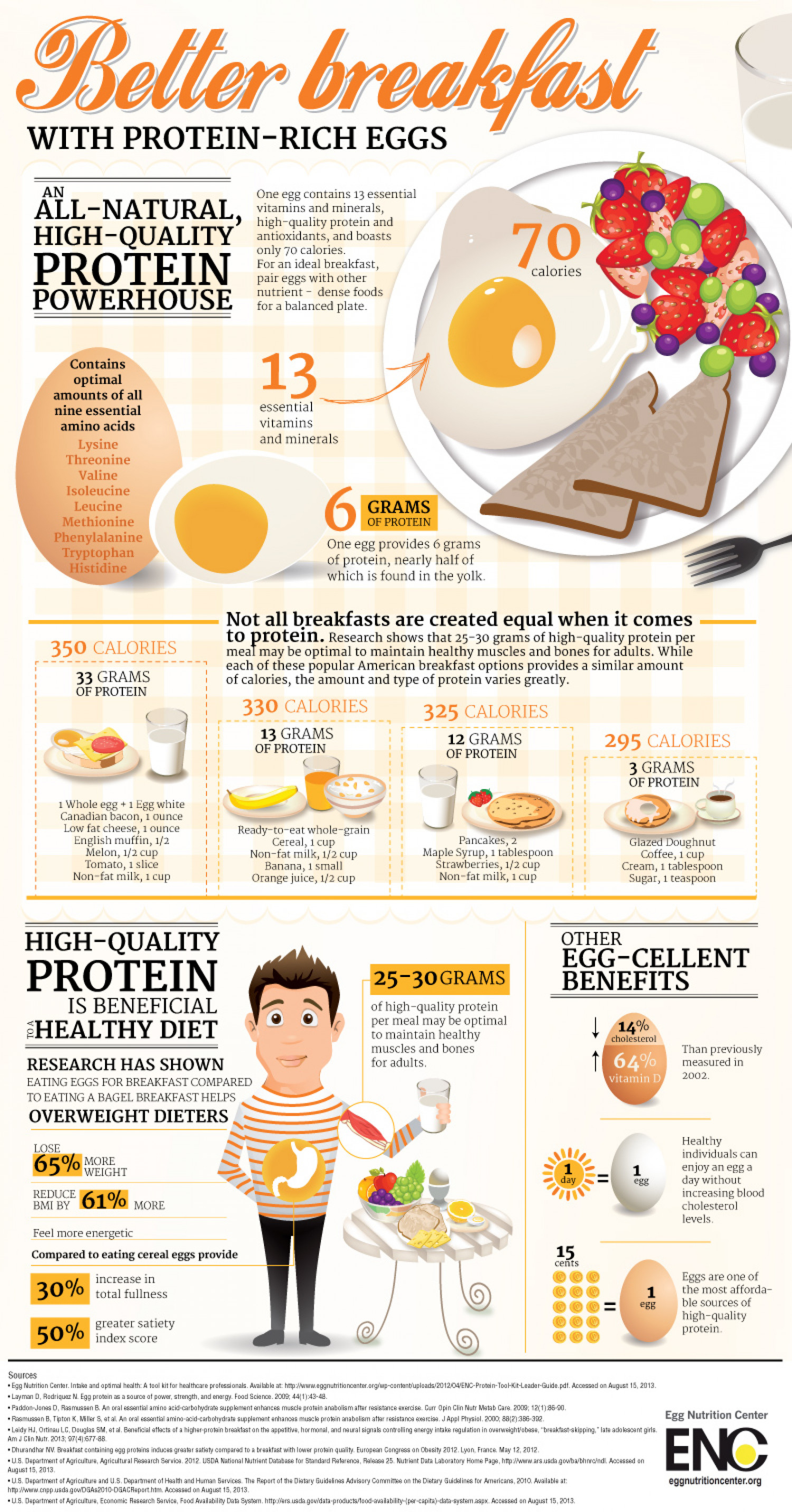 Better Breakfast With Protein Rich Eggs