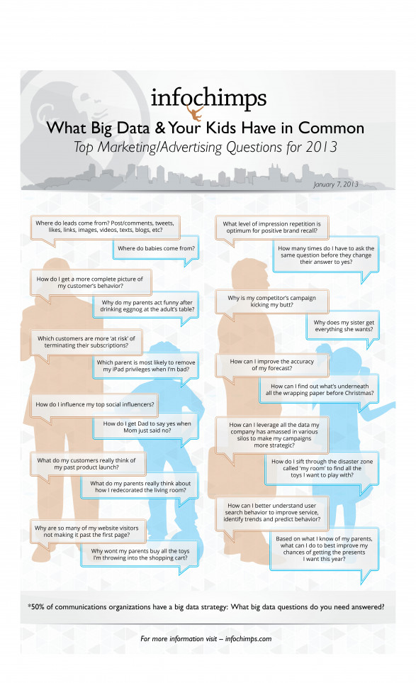 Big Data 2013: Why Marketers and Their Kids are Asking the Same Questions