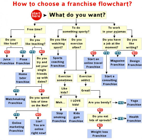 Choosing a franchise flowchart