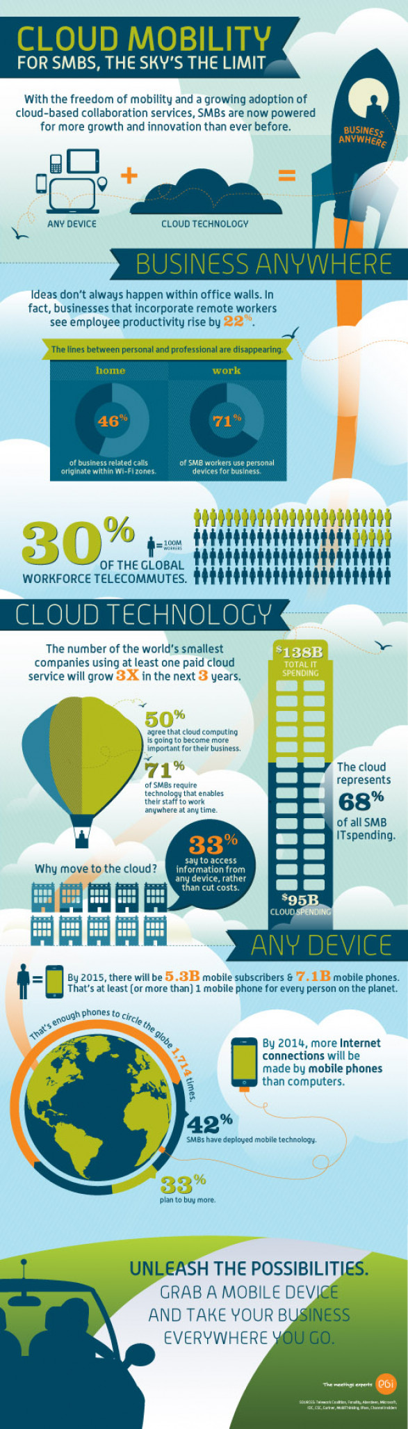 Cloud Mobility = Power for SMBs