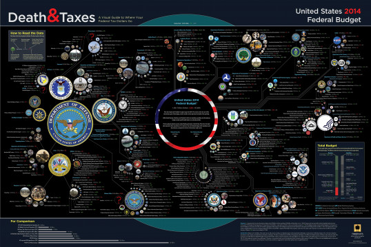 Death and Taxes 2014: US Federal Budget