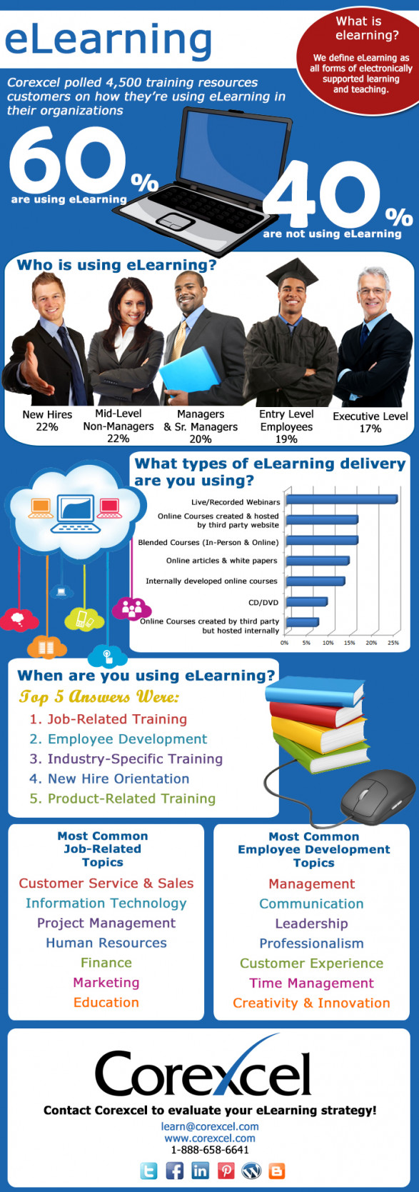 eLearning: Who, What, Where, When and How?